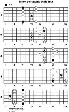 Guitar Chords And Scales, Guitar Chords Beginner, Guitar Chords For Songs, Music Chords, Guitar Scales Charts, Guitar Chord Chart, Guitar Tabs, Music Theory Guitar, Music Guitar