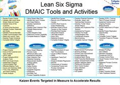 LSS DMAIC Tools and Activities