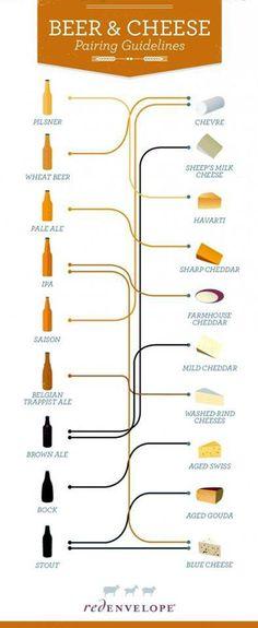 La guida agli abbinamenti birra e formaggio. #Beerpairing
