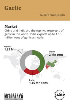 China and India are the top two exporters of garlic in the world. Visit our e-store today!!