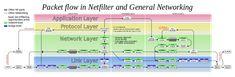 File:Netfilter-packet-flow.svg
