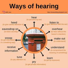 Ways is hearing English Sentences, English Phrases, English Idioms, English Grammar, English Tips, English Fun, English Study, English Lessons, Good Vocabulary