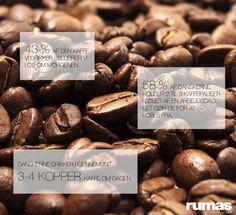 Sjove facts om kaffe på en mandag :-)