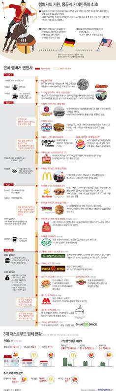 추억의 햄버거 '아메리카나·달라스'를 아시나요?... 햄버거 변천사 - 조선닷컴 인포그래픽스 - 인터랙티브 > 라이프