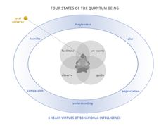 The Four States of Quantum Being. This was produced for Event Temples.