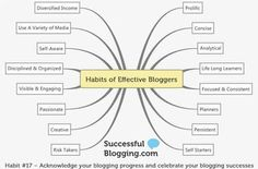 Los 17 hábitos de un blogger de éxito: Marketing Directo