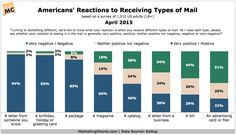 #Marketing: Americans' Reactions to Receiving Direct Mail