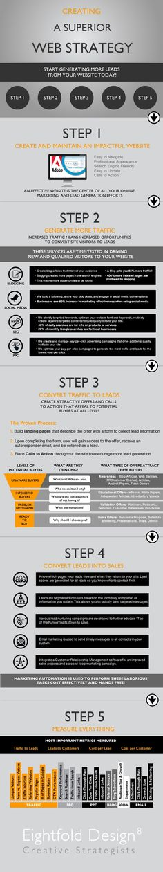 Let's follow step-by-step guide to generate more leads via excellent & unique business website.  Step 1: Create and Maintain an Impactful Website  Step 2: Generate More Traffic  Step 3: Convert Traffic to Leads   Step 4: Convert Leads into Sales   Step 5: Measure Everything