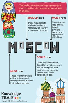 If you're using agile to manage your projects, you've no doubt come across the MoSCoW prioritisation technique. It helps you organise your tasks into order of importance. Learn more in this article! Scrum Board, Organizational Design, Agile Software Development, Project Management Professional, Project Management Templates, Business Analyst, Change Management, Motivation, Project Definition