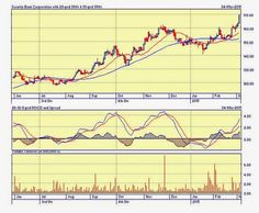 14 Best #pse stocks charts images | Stock charts, Ali, Pinoy
