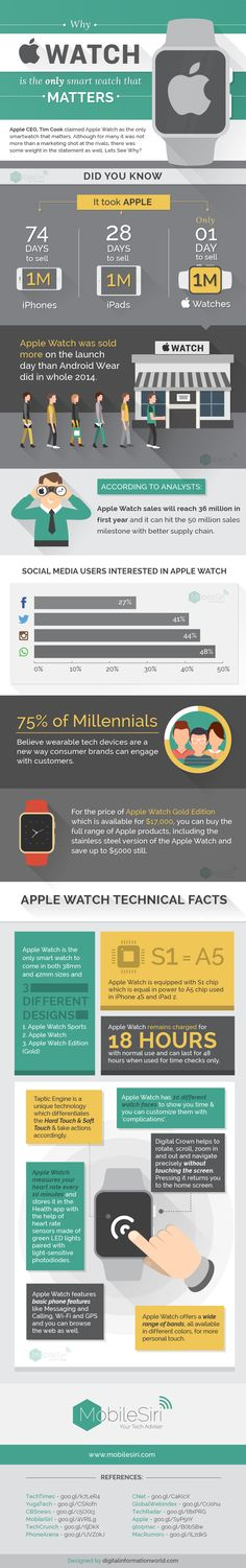 Apple Watch interesting facts and stats everything you need to know about the wearable smartwatch launched by apple has been put together in an Infographic. Cool Technology, Wearable Technology, Apple Watch Series 3, Apple Watch Bands, Smartwatch, Marketing Digital, Online Marketing, Content Marketing, Old Watches