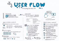 information architecture diagram App Ui Design, Web Design, User Flow Diagram, Ux Design Principles, Conception D'interface, Flow Chart Template, Customer Journey Mapping, Job Interview Tips, Design Theory