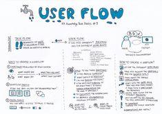 information architecture diagram App Ui Design, Web Design, Ux Design Principles, Conception D'interface, Flow Chart Template, User Flow, Journey Mapping, Job Interview Tips, Design Theory