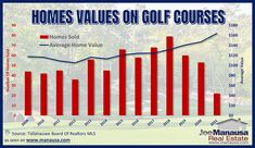 There are seven different golf courses in Tallahassee that have homes on them that might be bought and sold at any given time. Homes on one course do not necessarily sell at the same value as homes on another course. #tallahassee #florida #fl #realestate #realtor #listings #homes #home #houses #house #luxury #mansion #driveway #garage #rich #successful #wealth #fountain #backyard #lawn #pool #investors #doctors #hgtv #homedesign #homeinteriors Charts And Graphs, Real Estate Marketing, Home Values, Golf Courses, House Design, Mansions, Manor Houses, Villas, Mansion