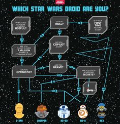 Find out, once and for all, which Star Wars droid are you? Are you C3PO, Chopper, R2-D2, BB-8, or Rex?