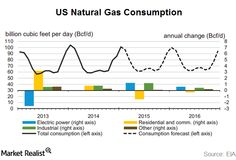 US Natural Gas Consu