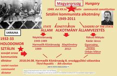 Parliamentary Elections, Third Republic, Constitution, Hungary, History, Historia, Bill Of Rights