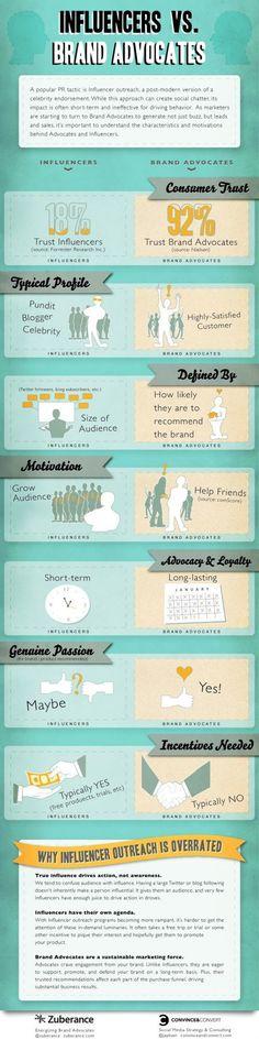 Influencers versus Brand Advocates. #Infographic #socialmedia.: