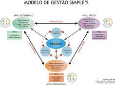 modelo de gestão simple's