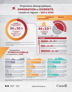 Infographic: Population Projections, Immigration and Diversity, Canada and regions, 2011 to 2036 Immigration Au Canada, Ap French, Le Web, Teaching French, France, Diversity, The Unit, Life, Identity