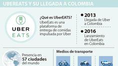 Ignacio Gómez Escobar / Consultor Retail / Investigador: Uber lanza UberEats y competirá con Rappi en domicilios de comida