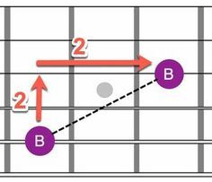 Fast recall of any note on the guitar fretboard is an essential skill for the guitarist. In this guide we show you how to do memorize it. Easy Guitar Chords, Guitar Tabs Songs, Music Theory Guitar, Guitar Notes, Music Chords, Jazz Guitar, Music Guitar, Playing Guitar, Acoustic Guitar