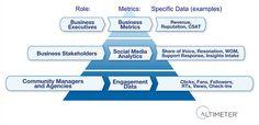 Social Media ROI Pyramid - Jeremiah Owyang