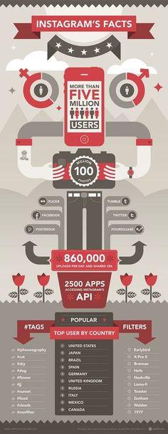 España, cuarto país en uso de Instagram [Infografía] - TreceBits