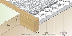 Schéma d'une allée en gravier posée sur une dalle en nid d'abeille (bordure en bois, géotextile, gravillons, position des alvéoles en nid d'abeille, épaisseur de l'allée et largeur minimale de la bordure)