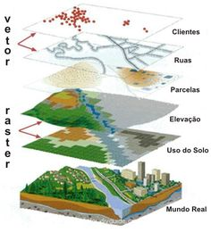 SIG - Sistema de Informações Geográficas