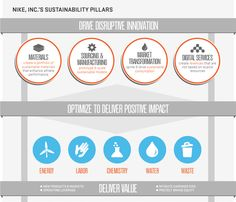 NIKE_SustainabilityPillars_v01_FINAL.png (750×642)