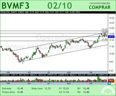 BMFBOVESPA - BVMF3 - 02/10/2012 #BVMF3 #analises #bovespa