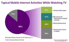 Typical Mobile Internet Activities While Watching TV pinned with Pinvolve