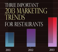 2013 marketing trends for restaurants