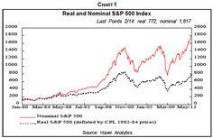 Real and Nominal S&P