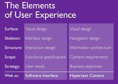 The Elements of User Experience.   www.slideshare.net/mlangfeld/user-experience-whatisitanyway/28