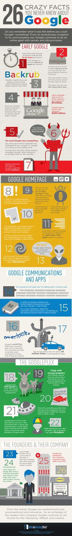 26 Crazy Facts You Never Knew About Google #infographic #Google Facts