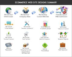 Online E-commerce is the best growing business these days. A good website is the key to a successful business. Get innovative and customized designs for your E-Commerce website Onine.