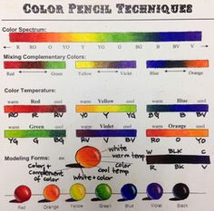 The colored pencil technique sheet that I use in my art 1 and honors art 1 classes.  It really helps them learn to blend, layer and burnish their colored pencils.