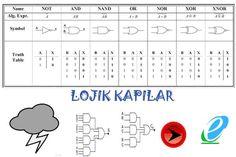 Lojik Devreler Boolean Matematiği Teknik Bilgiler ve biraz daha fazlası .. http://www.endelkon.org/lojik-devreler/