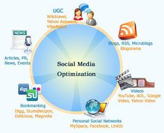 Social Media Optimization (SMO) is considered as a great way to promote services, products and brand awareness with utilization of social networking websites. Promote Your Brand Grow Your List Increase Your Sale Maximize Your ROI