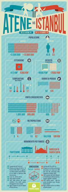 Atene vs Istanbul infografica infographics infografia
