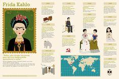 Tras el rastro de Momo: Infografía Frida Kahlo