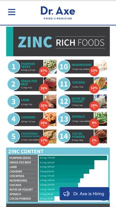 Zinc deficiency eat these foods to feel better.