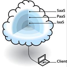 Saas / PaaS / IaaS - how they build upon one another in The Cloud #cloudcomputing - saas - www.eewee.fr