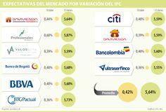Se espera una inflación anual de 5,64%, lo que pone a prueba medidas del Emisor
