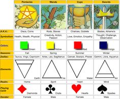 What Are Tarot Cards? Made up of no less than seventy-eight cards, each deck of Tarot cards are all the same. Tarot cards come in all sizes with all types of artwork on both the front and back, some even make their own Tarot cards Reiki, Sagittarius And Cancer, Tarot Cards For Beginners, Types Of Reading, Meditation, Numerology Chart, Numerology Calculation, Numerology Numbers, Tarot Spreads
