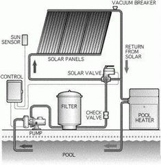 Go Green 4 Health. Good Tips On How To Take Advantage Of Solar Energy. Solar power has been around for a while and the popularity of this energy source increases with each year. Solar energy is great for commercial and residen Solar Panel Cost, Solar Panels For Home, Best Solar Panels, Solar Energy, Solar Power, Renewable Energy, Piscine Diy, Diy Heater, Solar Roof