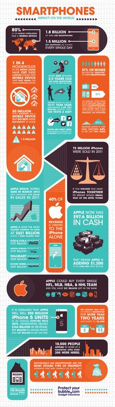 #Infographic: #Smartphone's Impact On The World | Apple's Financial Gain From #iPhone via @BitRebels