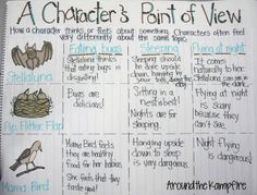 Stellaluna character's point of view chart. This blog post has LOTS of ideas for teaching with Stellaluna by Janell Cannon